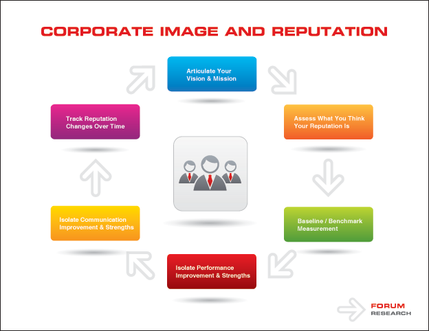 Corporate Image & Reputation